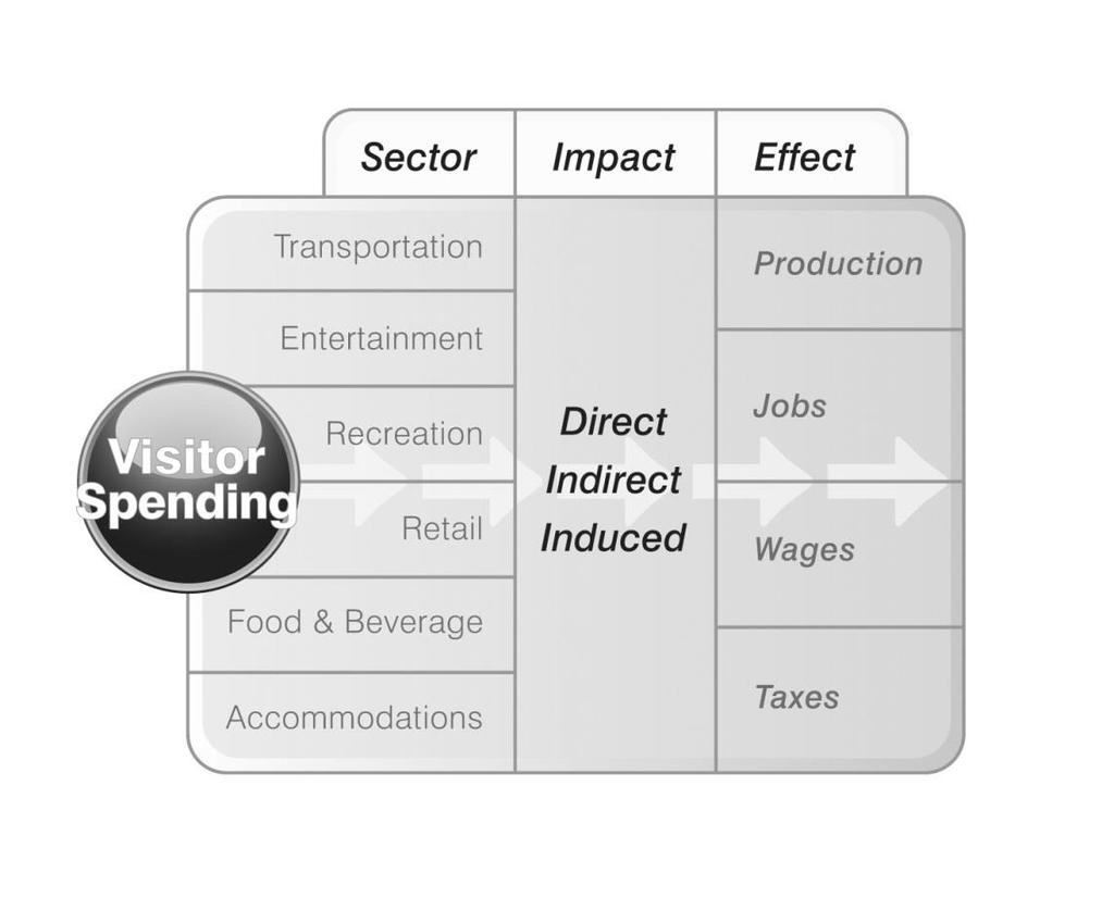 How visitor spending generates impact Direct: Travelers create direct economic value within a discrete group of sectors (e.g. recreation, transportation).