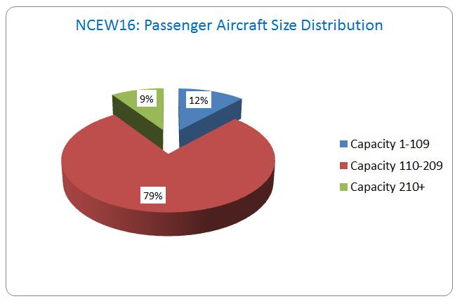 Size of aircraft W15 W16 Evolution Average Size of Aircraft 149 151