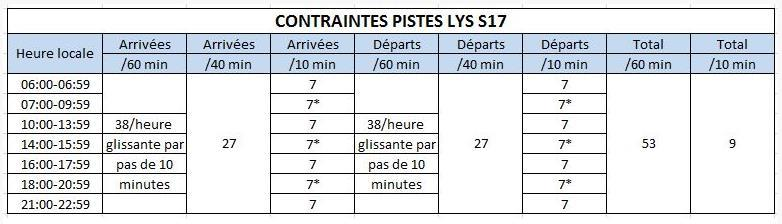 LYS S17 - Airport Coordination Parameters Runway scheduling limits : From summer S14, following the increase of capacity allowed by runway works on Lyon airport, the order of October 4th, 2013