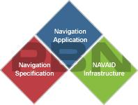 PBN/GNSS RNP approach implementation is part of the PBN concept Step Identify Navigation Specification for Implementation 1 Agree Operational Requirement 2 Create PBN Implementation Team 3 Agree