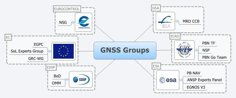 ENAV participation to GNSS Groups MEDUSA final