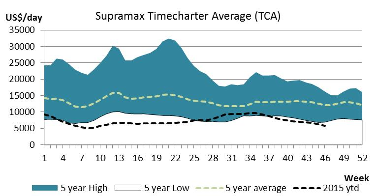 SUPRA/HANDYMAX The Supramax market dropped further this week, ending at US$5 570/day, a 6.7 per cent decrease from the end of last week. the Continent at US$4 500/day with pig iron.