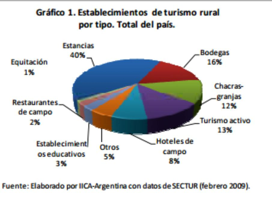 Characterization and modalities of commercialization of rural tourism.