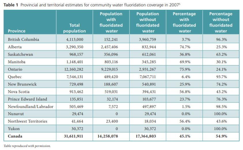 The following table provides 2007 estimates for community water fluoridation in