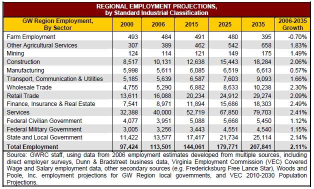 Table 3-1: Regional Employment Projections 3.