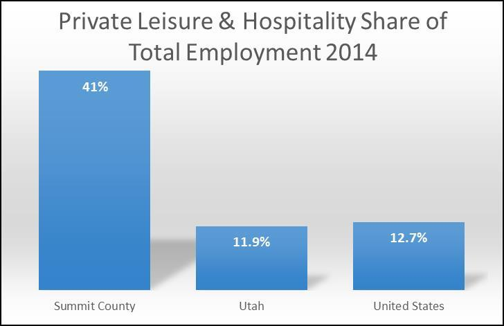 Source: U.S. Bureau of Labor Statistics; Utah Department of Workforce Services; Kem C.