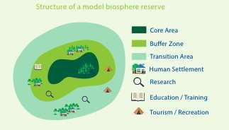 Biosphere reserves: Three zones, three functions They consist of three interrelated zones that aim to fulfil three complementary and mutually reinforcing functions: - The core area comprises a
