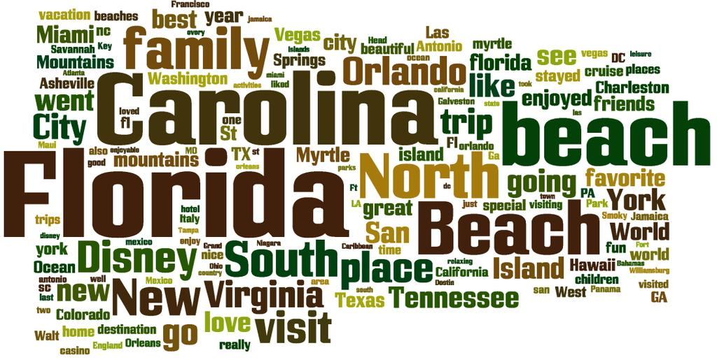 Statement % Just like me I like to go places with beautiful coastal scenery 39% I love to sight see and experience all a destination has to offer 31% I am interested in learning about the history and