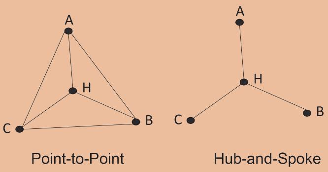 EXHIBIT 1 Point-to-Point Network Versus a Hub-and-Spoke Network close to the limits of its potential capacit y ut ilizat ion is more exposed to the negative impact of operational and strateg ic disr