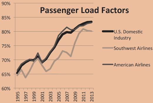 EXHIBIT 2 Passenger Load Factors for Southwest Airlines Versus American Airlines and the Industry.................................................................................................................. t hat emphas ize connec t ing p assenger routes).