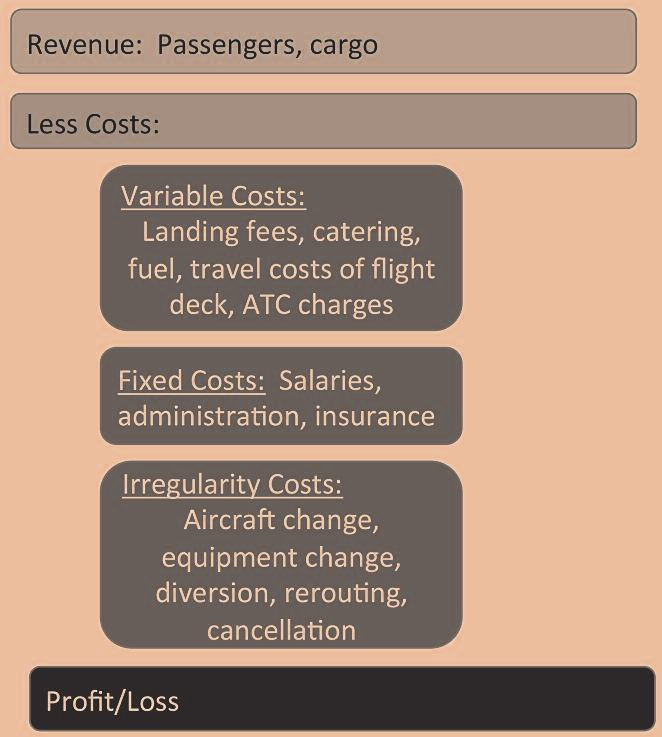 EXHIBIT 4 Profit and Loss Calculation for a Single Flight sengers and the associated baggage and freight.