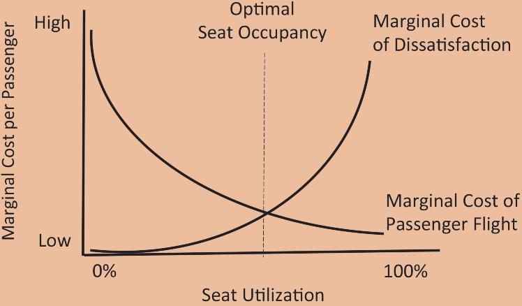 EXHIBIT 5 Marginal Costs of Seat Utilization which, in turn, increase delay duration.