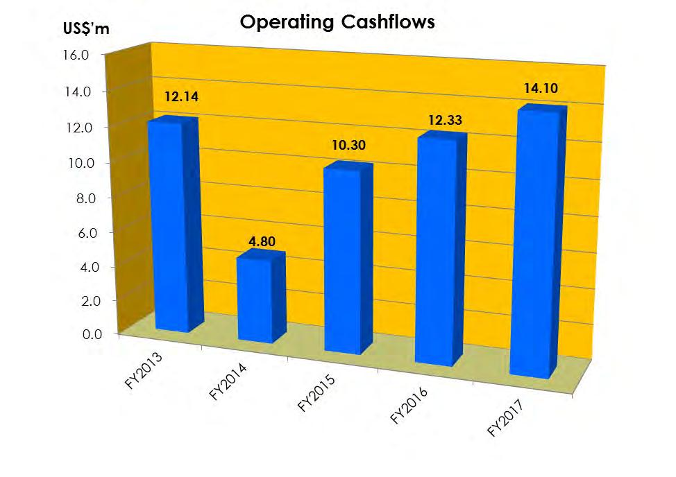 OPERATING CASH FLOW TREND Operating cashflow