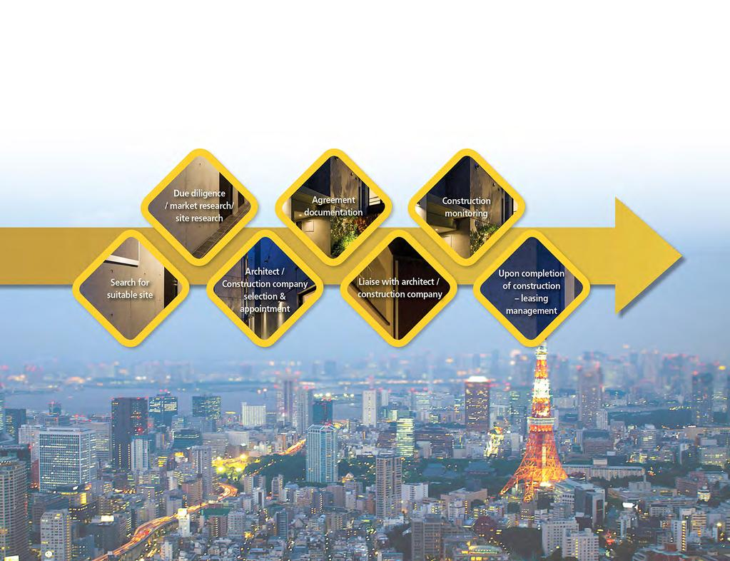 PROPERTY INVESTMENT (IN JAPAN)