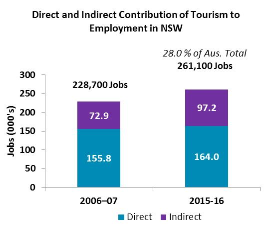 NSW contributed the most to the Australian economy 28.3 per cent of national direct tourism employment, 29.3 per cent of national tourism consumption, 30.