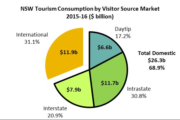 CONSUMPTION In 2015-16, tourism consumption in NSW was $38.1 billion, the highest level since 2006-07. NSW had the highest share of tourism consumption in Australia at 29.