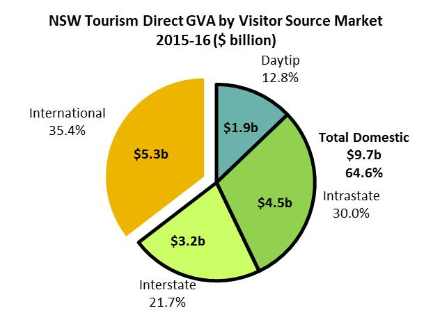 GROSS VALUE ADDED (GVA) In 2015-16, direct tourism GVA in NSW was $15.0 billion, the highest level since 2006-07. This equates to 3.0 per cent of the total NSW GVA.