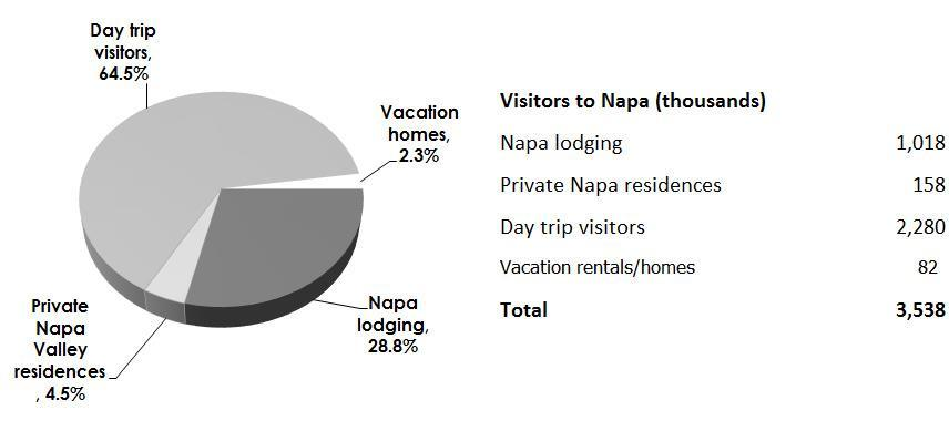 Annual Visitor Volume, 2016 Figure 4.1 (below) shows the proportion of 2016 Napa Valley visitors by their place of stay. Napa hosted a total of 3.5 million visitors in 2016, up from 3.
