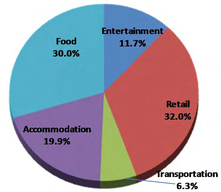 Category Distribution of 2014 Expenditures Shopping accounts for the largest share of tourism expenditure. Combined with food and accommodation, these components represent 82% of visitor expenditures.