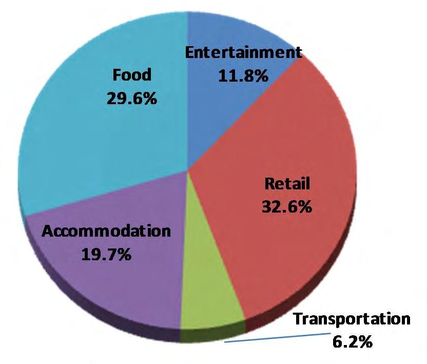 Category Distribution of 2013 Expenditures Shopping accounts for the largest share of tourism expenditure. Combined with food and accommodation, these components represent 82% of visitor expenditures.