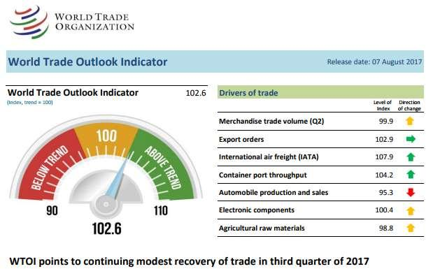 World Trade Outlook
