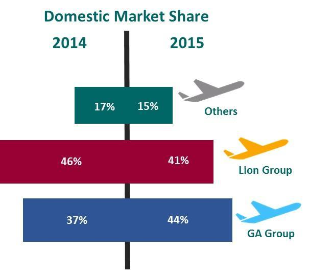 GIAA Market Share Through the on going Quick Wins program GIAA focuses to increase the direct sales (such as: Sales Office and E- Commerce).