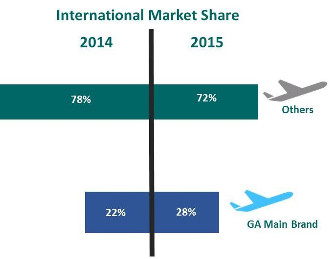 Company has successfully increased GIAA market share to be 44% in Domestic Market (35% for Garuda and 10% for Citilink) compared to previous year was 37% (28% for Garuda and 8% for Citilink).