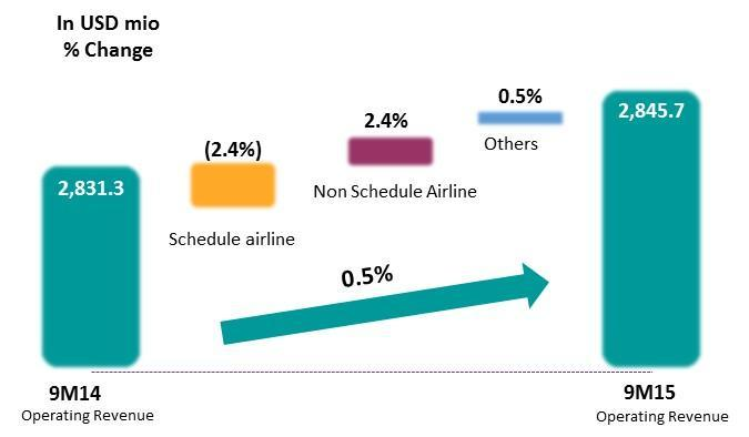 The key success in 9M15 is GIAA find the other opportunities to reduce the losses impact from uncontrollable conditons in scheduled airline. The scheduled airline actually contributed 2.