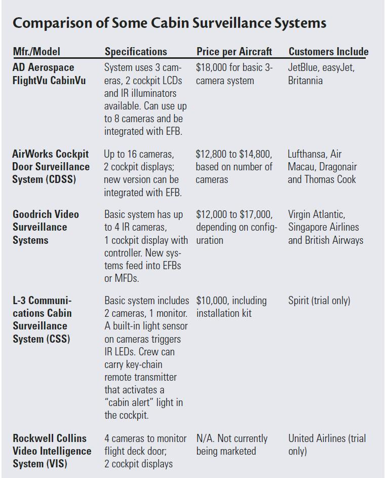 Figure 48: Aircraft Cabin Surveillance Systems Cost Comparison (based on 2004 data) [133].