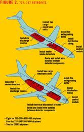 An illustration per retrofit of fire detection and suppression systems to Boeing aircraft models, such as the B727 and B737, is shown  Figure