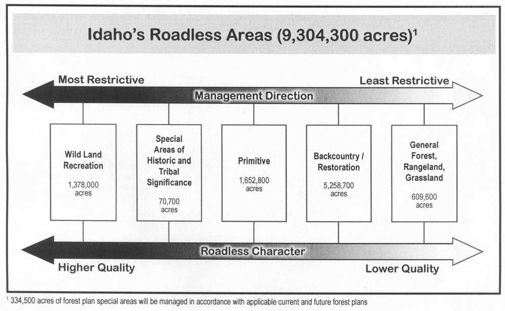 Figure 1 Management Categories of Idaho Roadless Areas Effects to the Idaho Roadless Areas are evaluated against the areas roadless values.