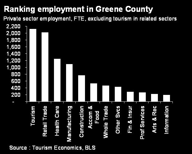 No other sector (after tourism-related jobs are backed out) approaches this level of employment generation.