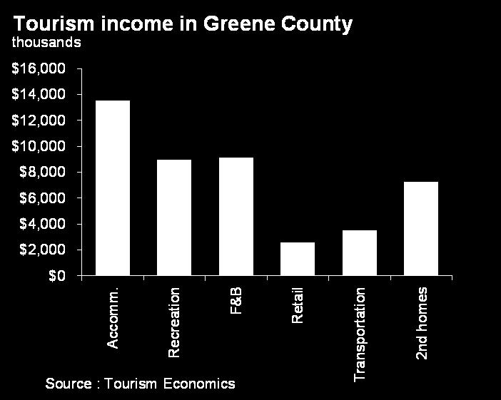 Tourism personal income The tourism sector is equally important in terms of personal income.