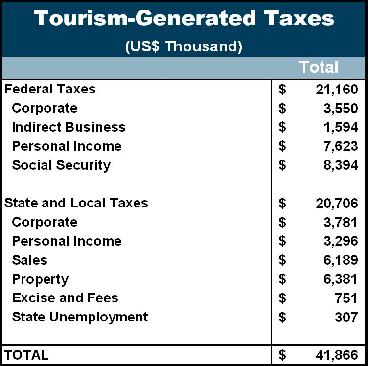Tourism taxes Tourism is also essential to the provision of public services in Greene County.