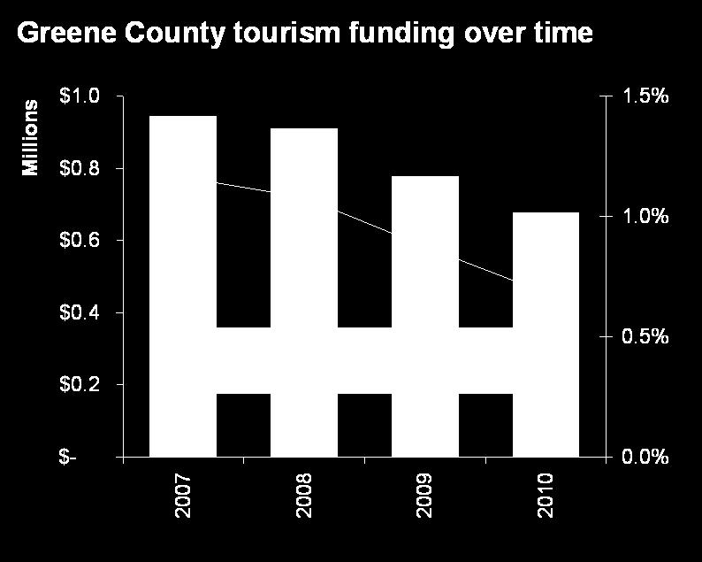 Funding of tourism promotion The overall share of the county budget which is allocated to