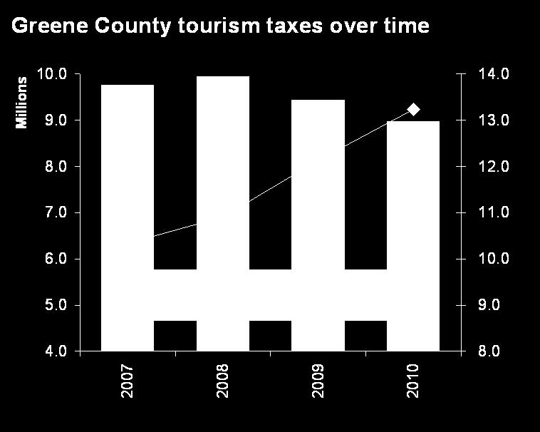 Funding of tourism promotion While tourism funding has declined 28% since 2007, taxes generated by tourism have declined by only 8%.