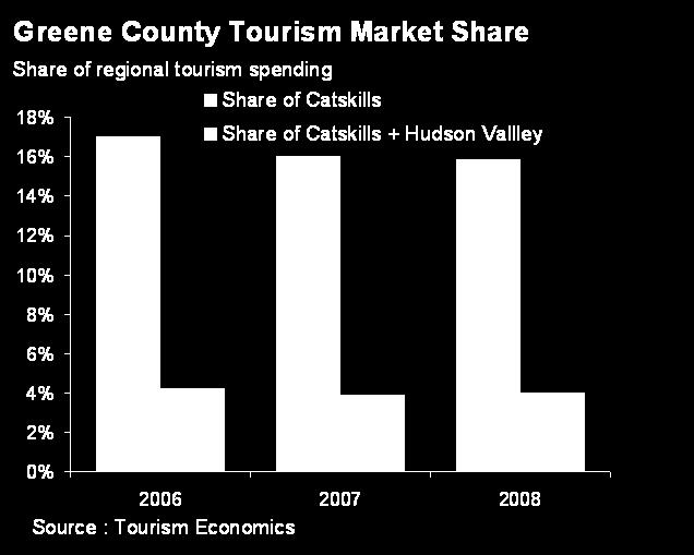 Tourism competitiveness Greene County has been steadily losing market share of the region s tourism spending.
