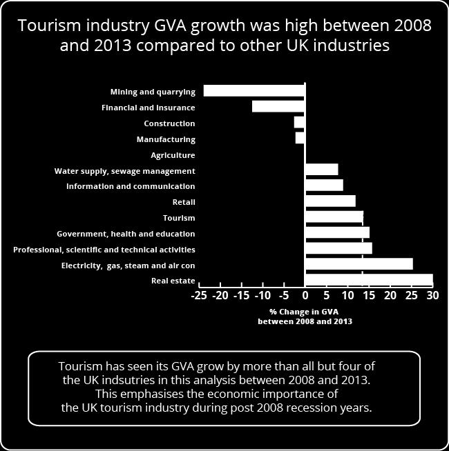 Tourism Direct GVA compared to the wider economy Figure 6: Total GVA growth for selected UK industries between 2008 and 2013 Source: Office for National Statistics Download chart (26.