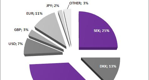 Currency distribution in SAS Group Jan Oct 2012 Revenue Expenses 53