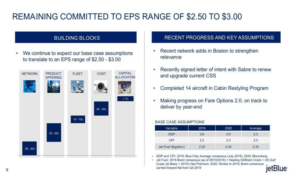 REMAINING COMMITTED TO EPS RANGE OF $2.50 TO $3.
